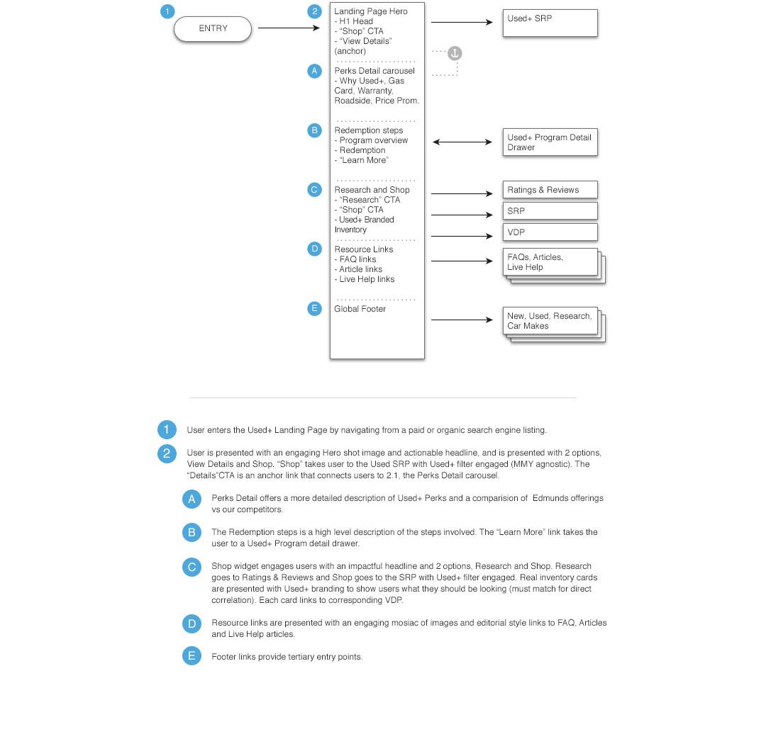 Landing Page Sitemap